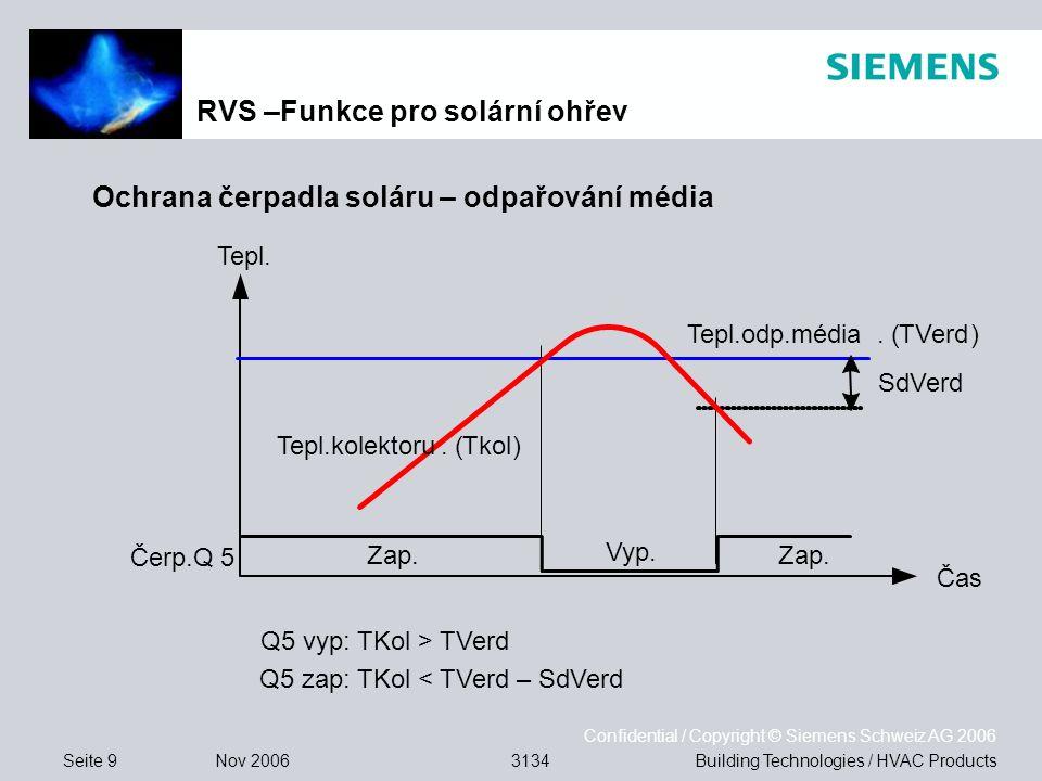 Seite 9 Nov 2006 Confidential / Copyright © Siemens Schweiz AG 2006 Building Technologies / HVAC Products3134 Q5 vyp: TKol > TVerd Q5 zap: TKol < TVerd – SdVerd Ochrana čerpadla soláru – odpařování média RVS –Funkce pro solární ohřev Tepl.