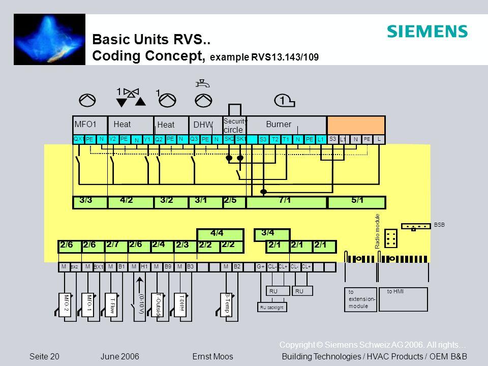 Seite 20 June 2006 Copyright © Siemens Schweiz AG 2006. All rights… Building Technologies / HVAC Products / OEM B&BErnst Moos Basic Units RVS.. Coding