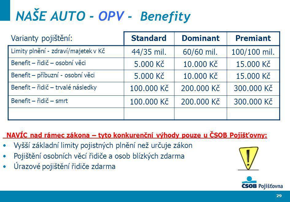29 NAŠE AUTO - OPV - Benefity Varianty pojištění: StandardDominantPremiant Limity plnění - zdraví/majetek v Kč 44/35 mil.60/60 mil.100/100 mil. Benefi