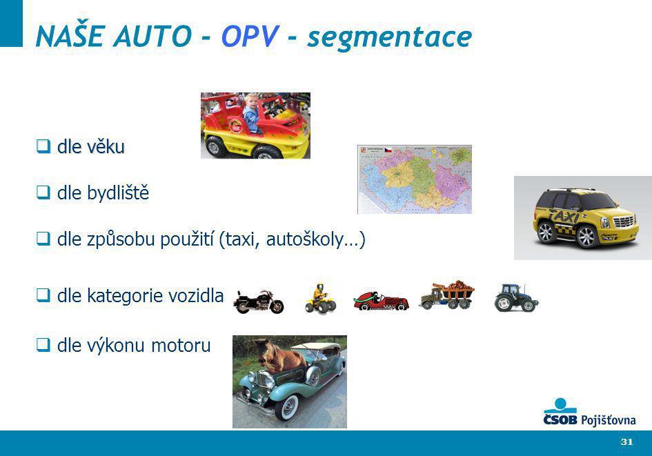 31 NAŠE AUTO - OPV - segmentace dle věku dle věku dle bydliště dle způsobu použití (taxi, autoškoly…) dle kategorie vozidla dle výkonu motoru