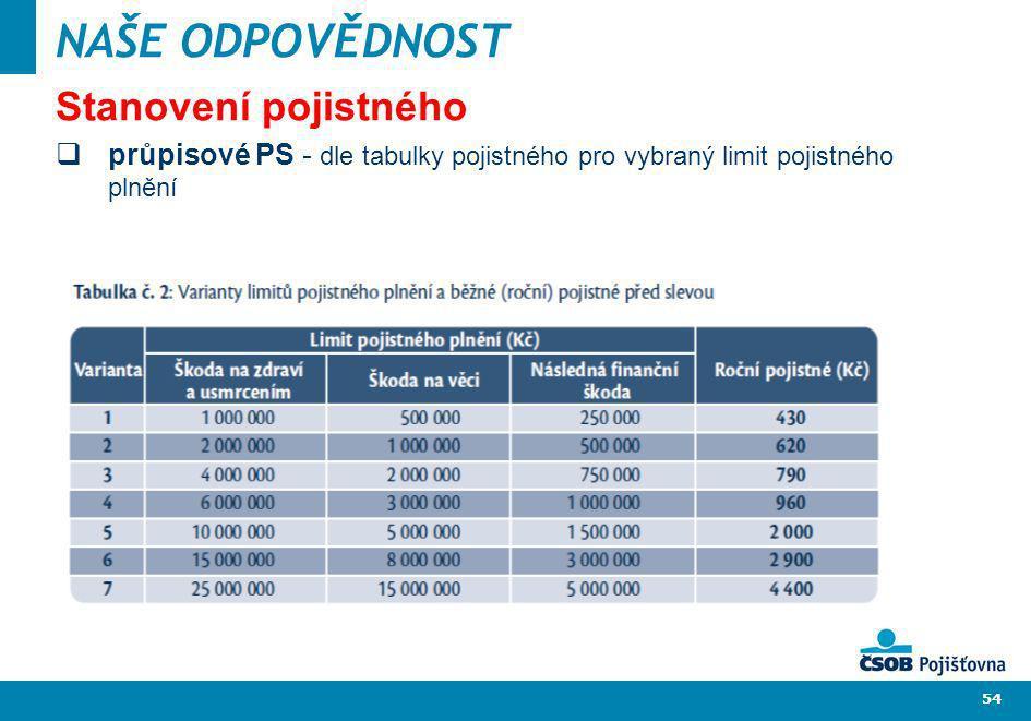 54 NAŠE ODPOVĚDNOST Stanovení pojistného průpisové PS - dle tabulky pojistného pro vybraný limit pojistného plnění