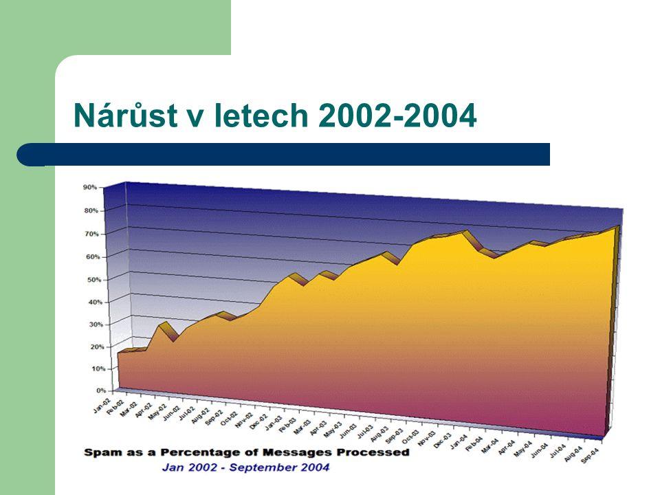 Nárůst v letech 2002-2004