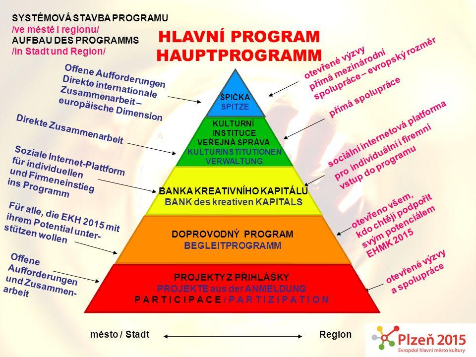 SYSTÉMOVÁ STAVBA PROGRAMU /ve městě i regionu/ AUFBAU DES PROGRAMMS /in Stadt und Region/ přímá spolupráce sociální internetová platforma pro individu