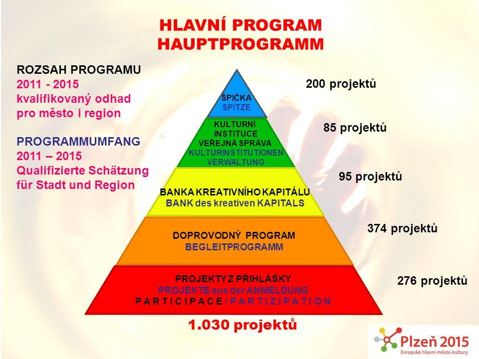 ROZSAH PROGRAMU 2011 - 2015 kvalifikovaný odhad pro město i region PROGRAMMUMFANG 2011 – 2015 Qualifizierte Schätzung für Stadt und Region 85 projektů