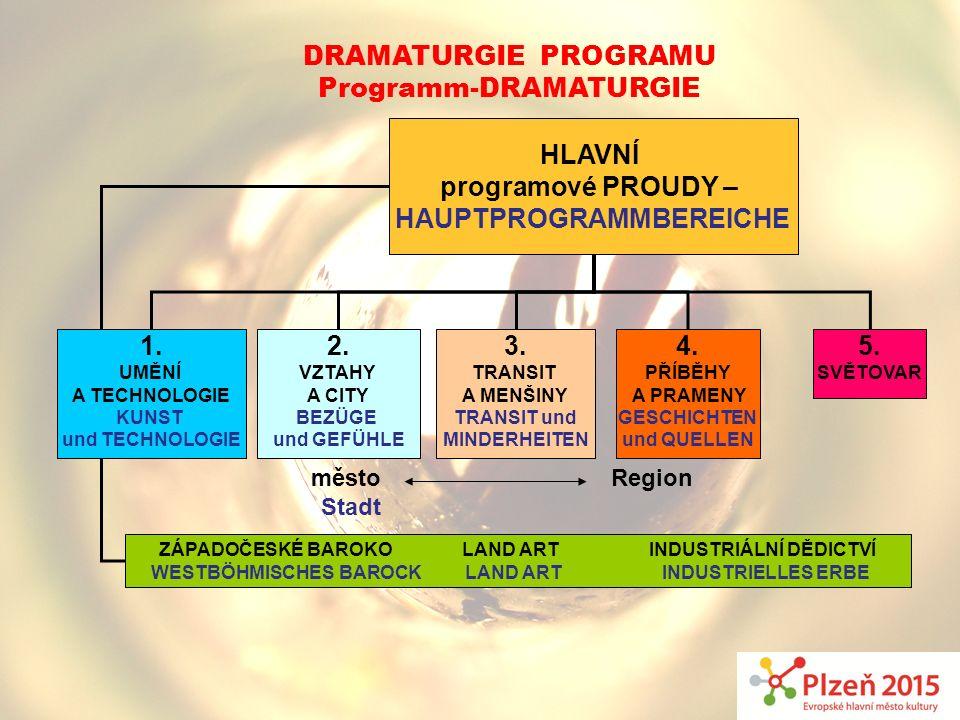 DRAMATURGIE PROGRAMU Programm-DRAMATURGIE HLAVNÍ programové PROUDY – HAUPTPROGRAMMBEREICHE 1. UMĚNÍ A TECHNOLOGIE KUNST und TECHNOLOGIE 2. VZTAHY A CI