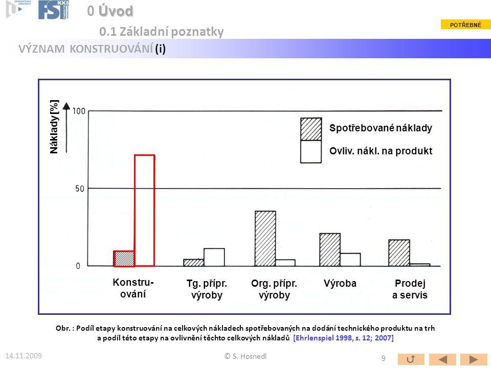 Náklady [%] Spotřebované náklady Ovliv.nákl. na produkt Konstru- ování Tg.