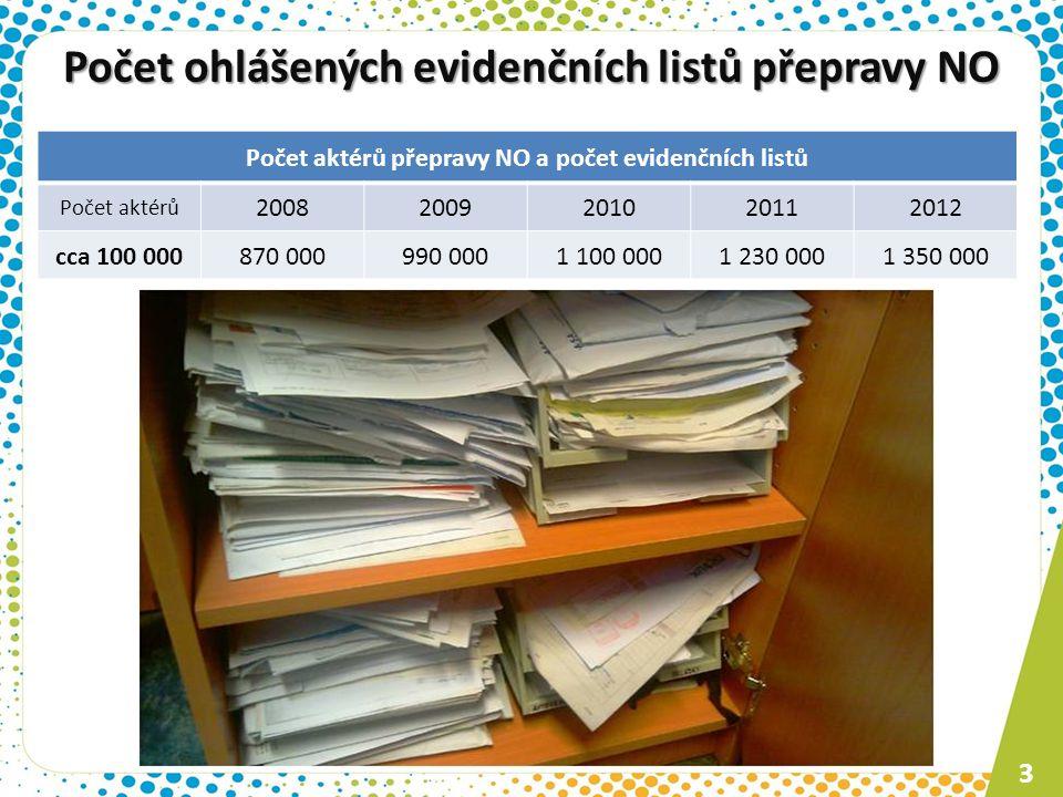 Počet ohlášených evidenčních listů přepravy NO 3 Počet aktérů přepravy NO a počet evidenčních listů Počet aktérů 20082009201020112012 cca 100 000870 0