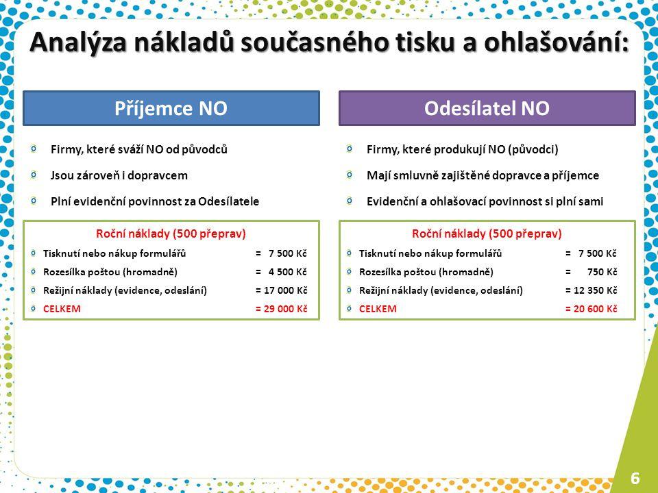6 Odesílatel NOPříjemce NO Firmy, které sváží NO od původců Jsou zároveň i dopravcem Plní evidenční povinnost za Odesílatele Firmy, které produkují NO