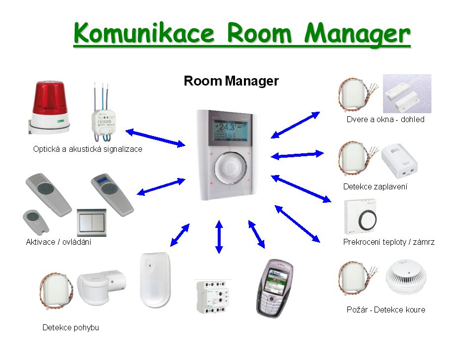 Komunikace Room Manager