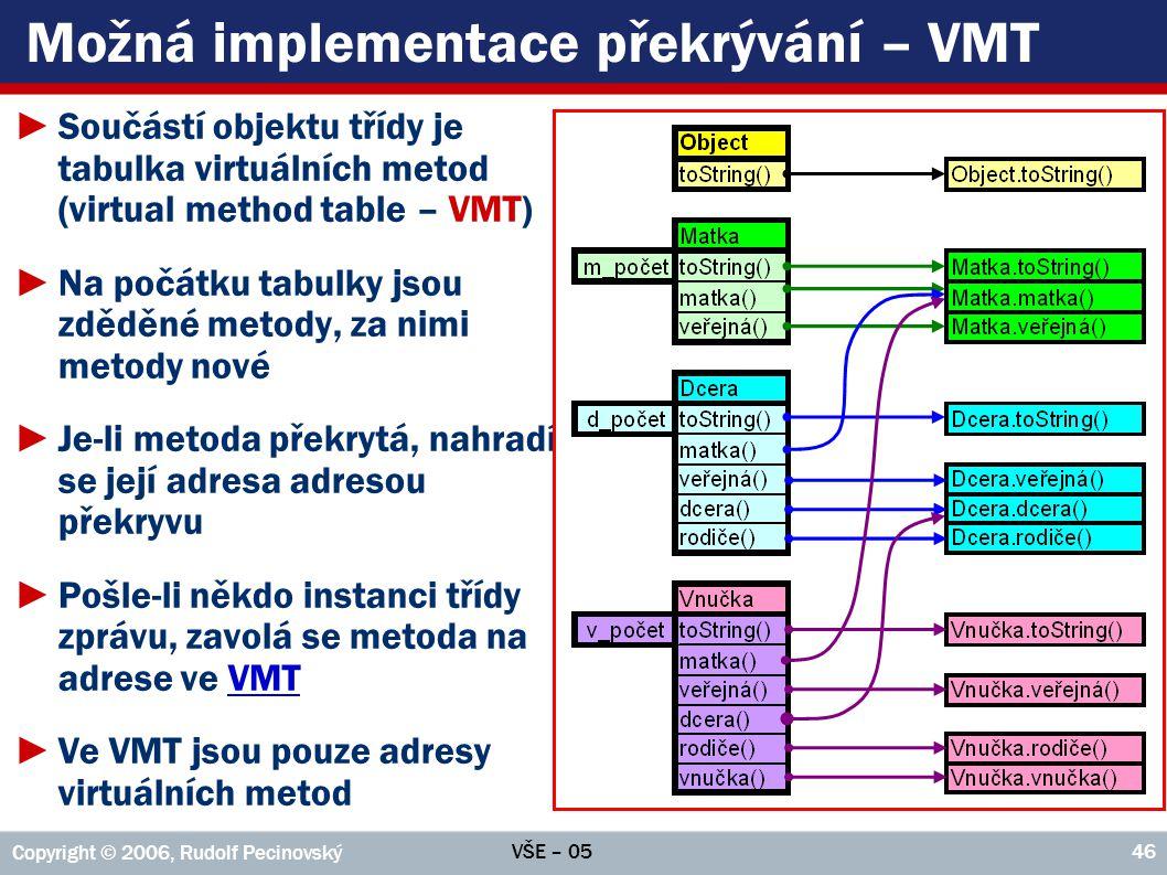 VŠE – 05 Copyright © 2006, Rudolf Pecinovský 46 Možná implementace překrývání – VMT ►Součástí objektu třídy je tabulka virtuálních metod (virtual method table – VMT) ►Na počátku tabulky jsou zděděné metody, za nimi metody nové ►Je-li metoda překrytá, nahradí se její adresa adresou překryvu ►Pošle-li někdo instanci třídy zprávu, zavolá se metoda na adrese ve VMTVMT ►Ve VMT jsou pouze adresy virtuálních metod