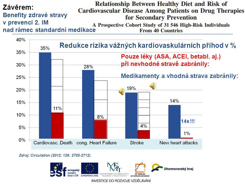 Zdroj: Circulation (2012; 126: 2705-2712). Závěrem: Benefity zdravé stravy v prevenci 2. IM nad rámec standardní medikace Redukce rizika vážných kardi