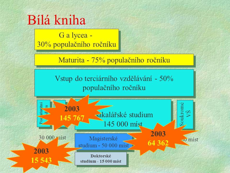 Bílá kniha Maturita - 75% populačního ročníku Vstup do terciárního vzdělávání - 50% populačního ročníku G a lycea - 30% populačního ročníku G a lycea
