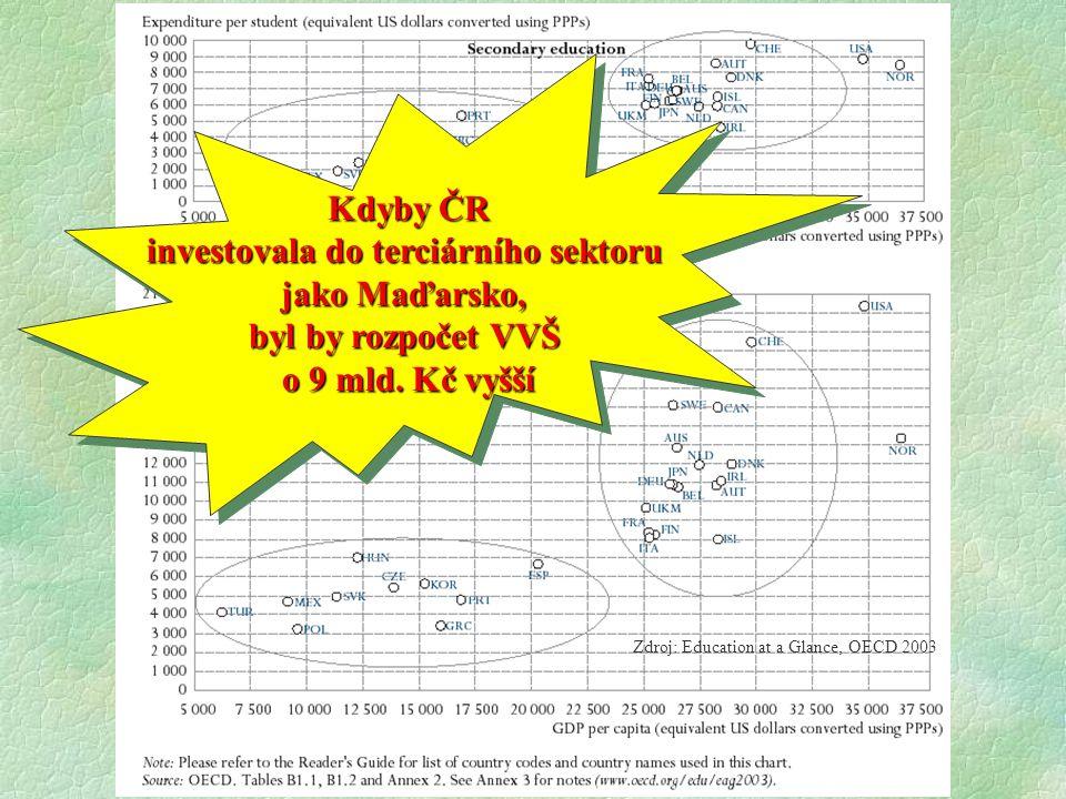 Kdyby ČR investovala do terciárního sektoru jako Maďarsko, byl by rozpočet VVŠ o 9 mld. Kč vyšší Kdyby ČR investovala do terciárního sektoru jako Maďa