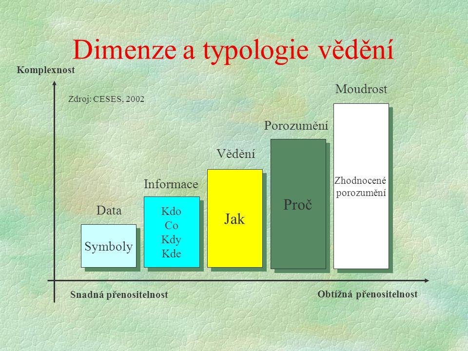 Dimenze a typologie vědění Symboly Data Kdo Co Kdy Kde Kdo Co Kdy Kde Informace Jak Vědění Proč Porozumění Zhodnocené porozumění Zhodnocené porozumění Moudrost Snadná přenositelnost Obtížná přenositelnost Komplexnost Zdroj: CESES, 2002