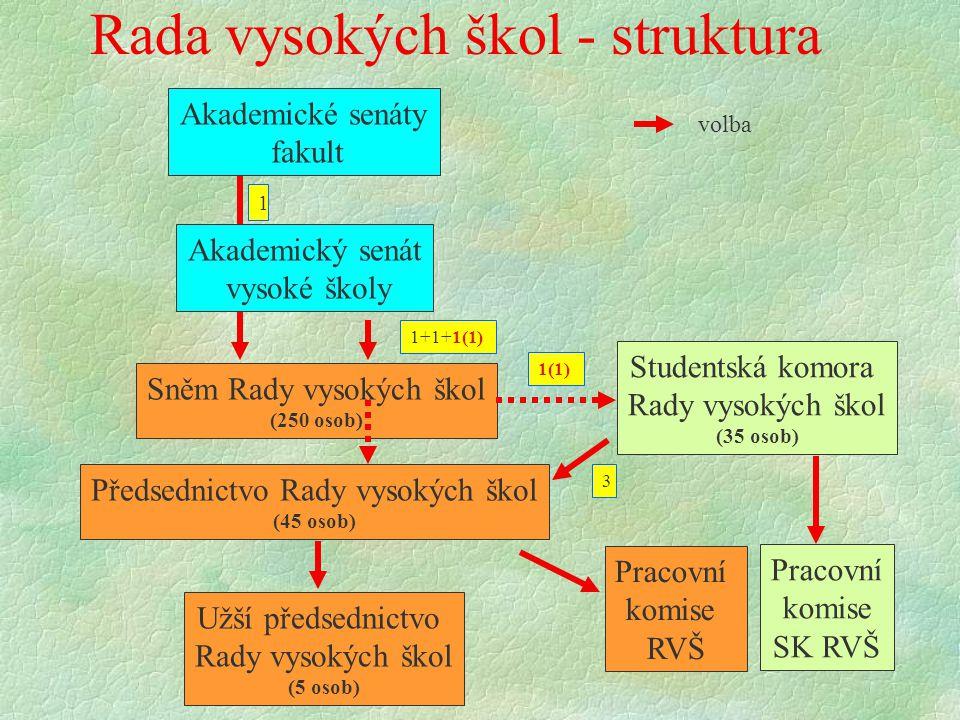Rada vysokých škol - struktura Sněm Rady vysokých škol (250 osob) Akademické senáty fakult Akademický senát vysoké školy volba 1 1+1+1(1) Předsednictvo Rady vysokých škol (45 osob) Studentská komora Rady vysokých škol (35 osob) 1(1) 3 Užší předsednictvo Rady vysokých škol (5 osob) Pracovní komise RVŠ Pracovní komise SK RVŠ