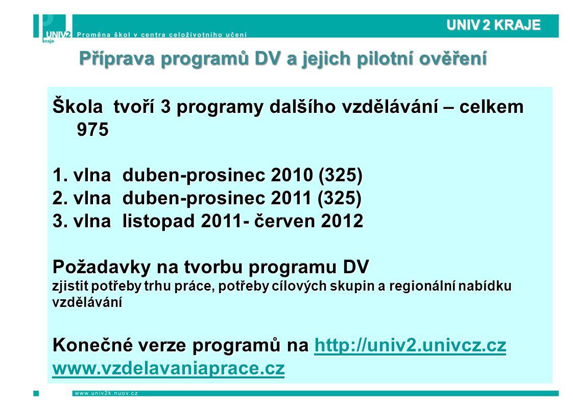 UNIV 2 KRAJE Příprava programů DV a jejich pilotní ověření Škola tvoří 3 programy dalšího vzdělávání – celkem 975 1.