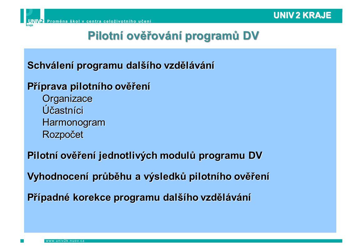 Pilotní ověřování programů DV Schválení programu dalšího vzdělávání Příprava pilotního ověření OrganizaceÚčastníciHarmonogramRozpočet Pilotní ověření jednotlivých modulů programu DV Vyhodnocení průběhu a výsledků pilotního ověření Případné korekce programu dalšího vzdělávání