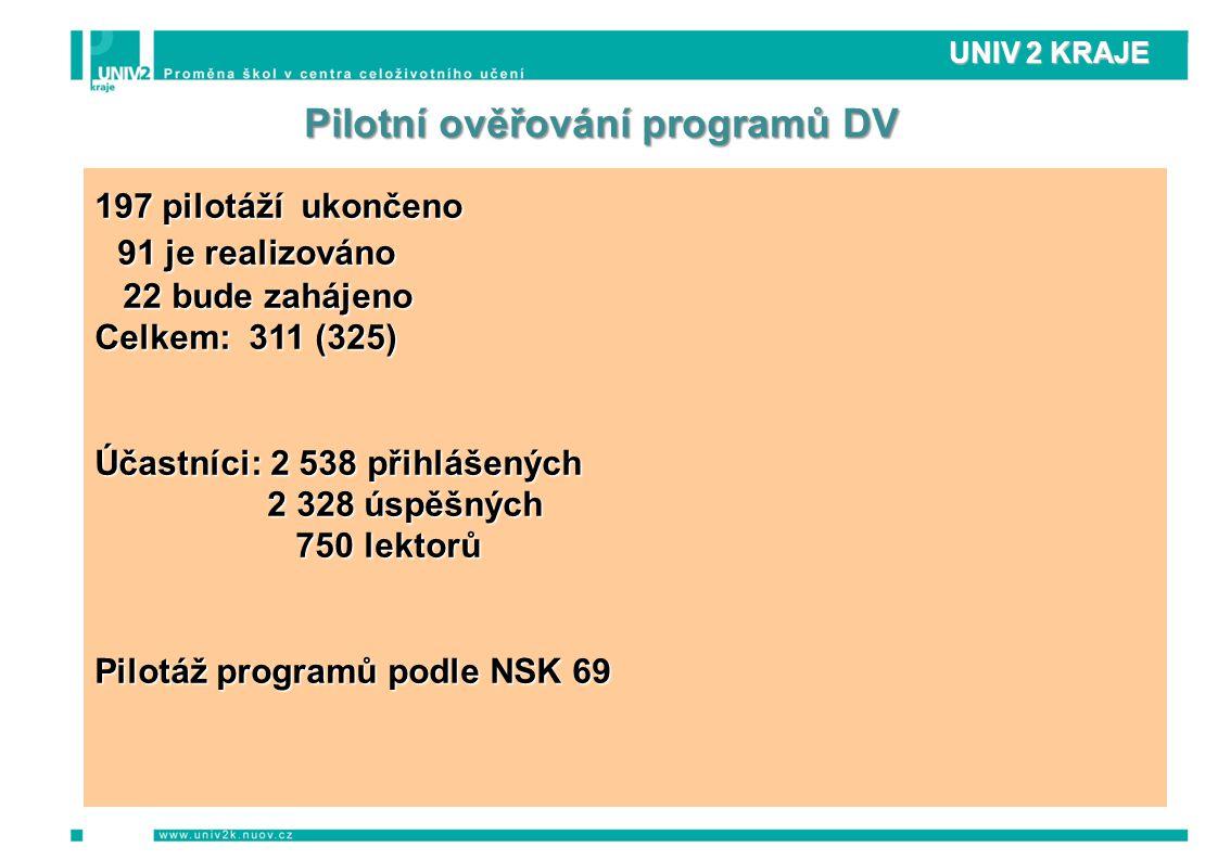 UNIV 2 KRAJE Pilotní ověřování programů DV 197 pilotáží ukončeno 91 je realizováno 91 je realizováno 22 bude zahájeno 22 bude zahájeno Celkem: 311 (325) Účastníci: 2 538 přihlášených 2 328 úspěšných 2 328 úspěšných 750 lektorů 750 lektorů Pilotáž programů podle NSK 69