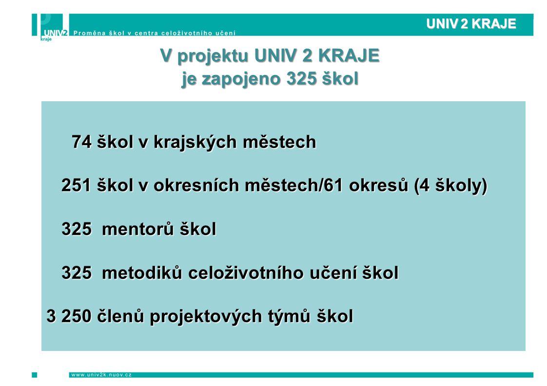 UNIV 2 KRAJE V projektu UNIV 2 KRAJE je zapojeno 325 škol 74 škol v krajských městech 74 škol v krajských městech 251 škol v okresních městech/61 okresů (4 školy) 251 škol v okresních městech/61 okresů (4 školy) 325 mentorů škol 325 mentorů škol 325 metodiků celoživotního učení škol 325 metodiků celoživotního učení škol 3 250 členů projektových týmů škol