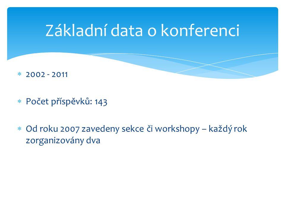  2002 - 2011  Počet příspěvků: 143  Od roku 2007 zavedeny sekce či workshopy – každý rok zorganizovány dva Základní data o konferenci