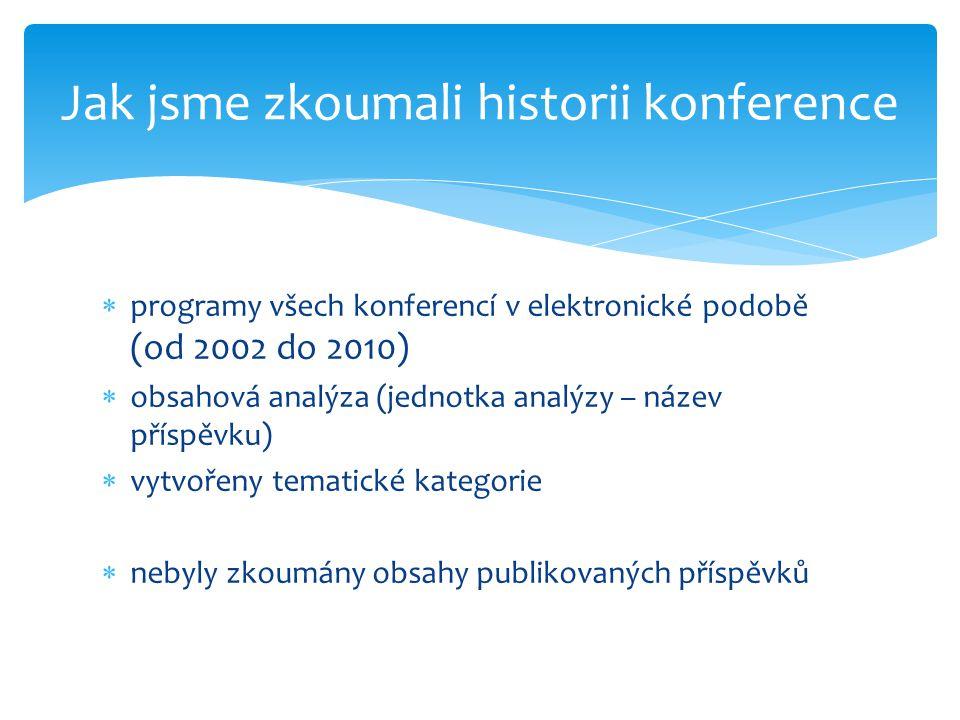  programy všech konferencí v elektronické podobě (od 2002 do 2010)  obsahová analýza (jednotka analýzy – název příspěvku)  vytvořeny tematické kategorie  nebyly zkoumány obsahy publikovaných příspěvků Jak jsme zkoumali historii konference