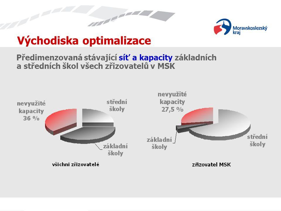 Východiska optimalizace Předimenzovaná stávající síť a kapacity základních a středních škol všech zřizovatelů v MSK