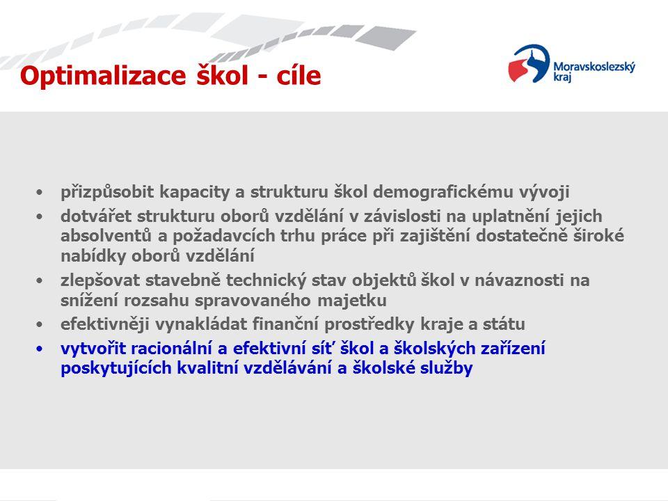 Nejúspěšnější školy v MSK - SOŠ Střední škola s nejlepším umístěním v rámci celé ČR zaujala 76.