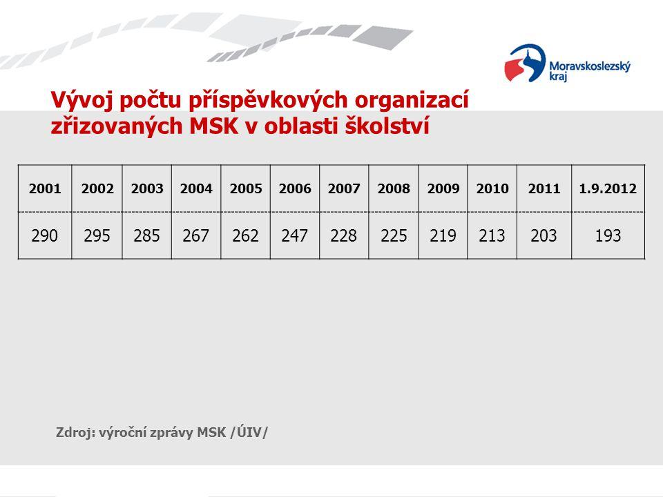 Vývoj počtu příspěvkových organizací zřizovaných MSK v oblasti školství 200120022003200420052006200720082009201020111.9.2012 290295285267262247228225219213203193 Zdroj: výroční zprávy MSK /ÚIV/