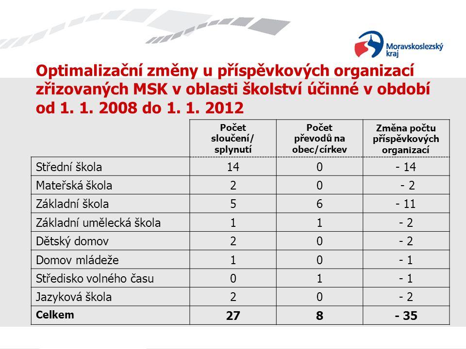 Optimalizační změny u příspěvkových organizací zřizovaných MSK v oblasti školství účinné v období od 1.