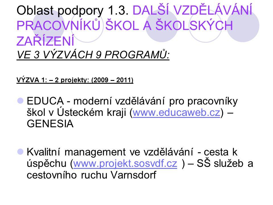 VÝZVA 2 : - 6 projektů (2009 – 2011) VACLAV - efektivní systém dalšího vzdělávání v Ústeckém kraji (www.e- vaclav.eu) – PPP ÚKwww.e- vaclav.eu Projektové řízení - klíčová kompetence pracovníka školy (www.eoaprojekt.cz) – Evropská akademie, Děčínwww.eoaprojekt.cz Zvýšení kvality řízení a správy v základních školách v Ústeckém kraji na základě přenosu zkušeností z osvědčených systémů provozu (www.seductus.cz) – SEDUCTUS s.r.o.www.seductus.cz ERUDIK - Rozvoj kompetencí pracovníků a vedoucích pracovníků škol (www.erudic.cz) – SELLI s.r.o.www.erudic.cz Profesní a kreativní rozvoj osobnosti pedagoga (www.rozvojpedagoga.eu) – 28.říjen, s.r.o.www.rozvojpedagoga.eu Multimédia ve škole (www.multimedia.ossu.eu) – Občanské sdružení soukromých učitelů, Litoměřicewww.multimedia.ossu.eu