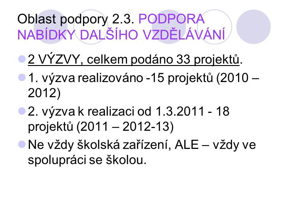 Oblast podpory 2.3. PODPORA NABÍDKY DALŠÍHO VZDĚLÁVÁNÍ 2 VÝZVY, celkem podáno 33 projektů. 1. výzva realizováno -15 projektů (2010 – 2012) 2. výzva k