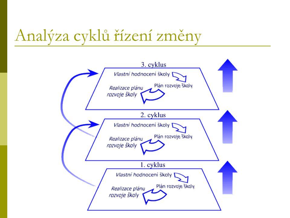 Analýza cyklů řízení změny