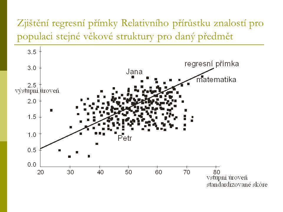 Zjištění regresní přímky Relativního přírůstku znalostí pro populaci stejné věkové struktury pro daný předmět