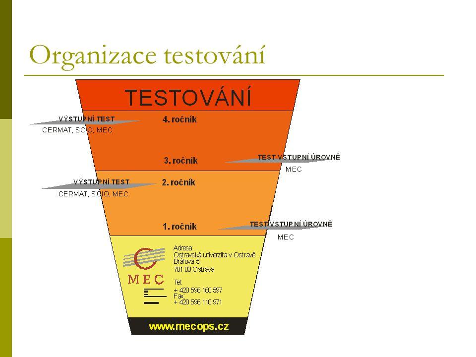 Organizace testování