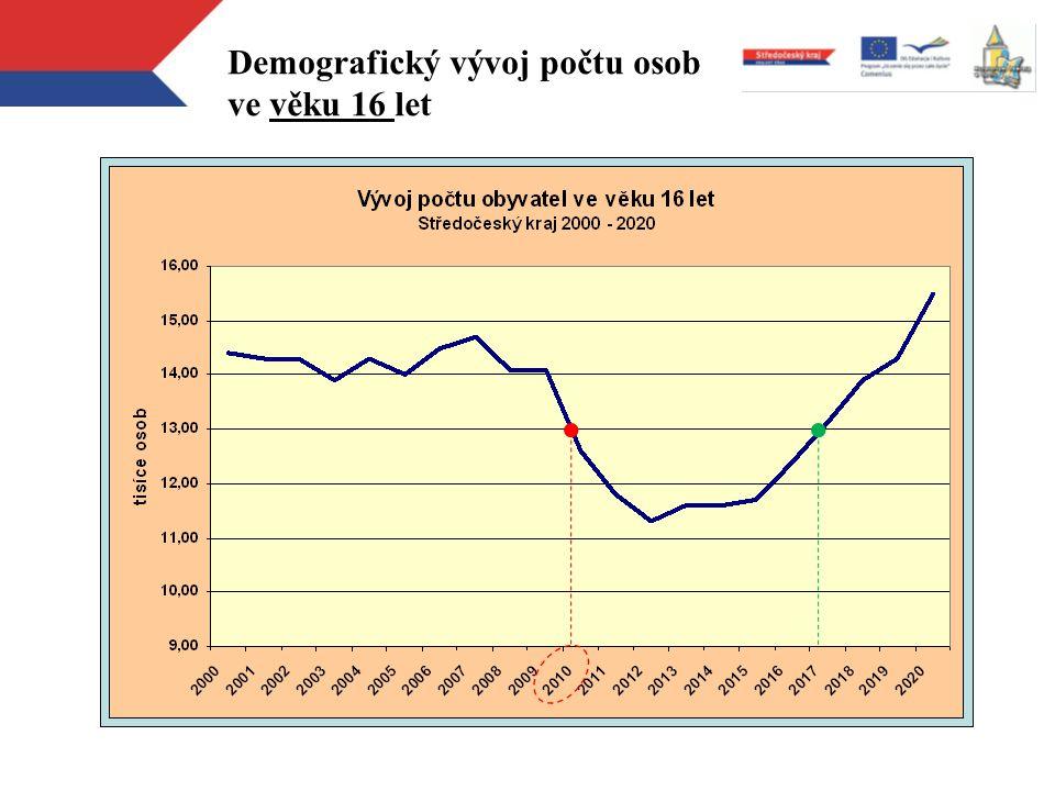 Demografický vývoj počtu osob ve věku 16 let