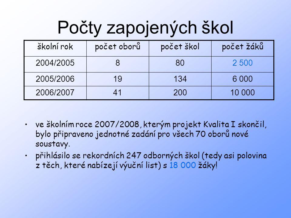 Počty zapojených škol ve školním roce 2007/2008, kterým projekt Kvalita I skončil, bylo připraveno jednotné zadání pro všech 70 oborů nové soustavy. p