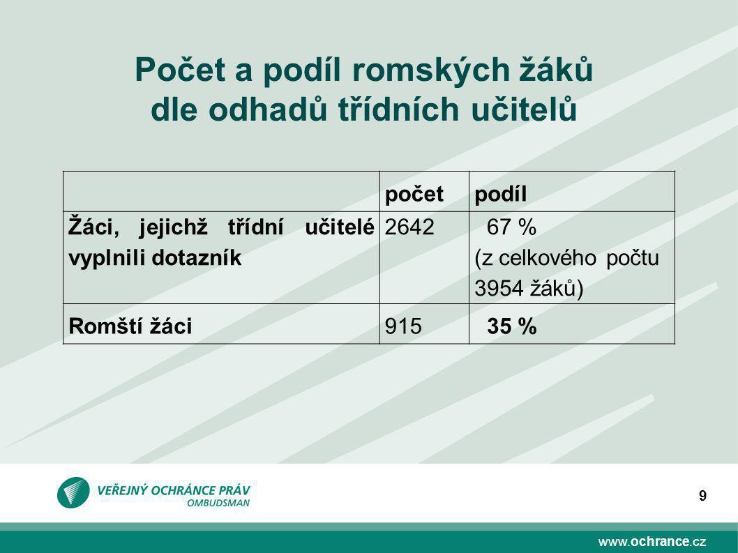 www.ochrance.cz 9 početpodíl Žáci, jejichž třídní učitelé vyplnili dotazník 2642 67 % (z celkového počtu 3954 žáků) Romští žáci915 35 % Počet a podíl romských žáků dle odhadů třídních učitelů