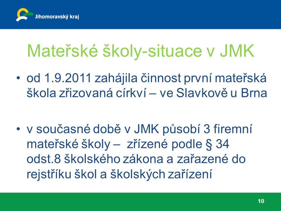 Mateřské školy-situace v JMK od 1.9.2011 zahájila činnost první mateřská škola zřizovaná církví – ve Slavkově u Brna v současné době v JMK působí 3 fi