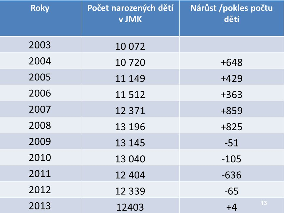 RokyPočet narozených dětí v JMK Nárůst /pokles počtu dětí 2003 10 072 2004 10 720+648 2005 11 149+429 2006 11 512+363 2007 12 371+859 2008 13 196+825