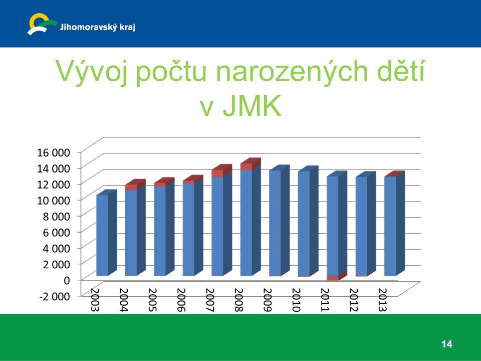 Vývoj počtu narozených dětí v JMK 14