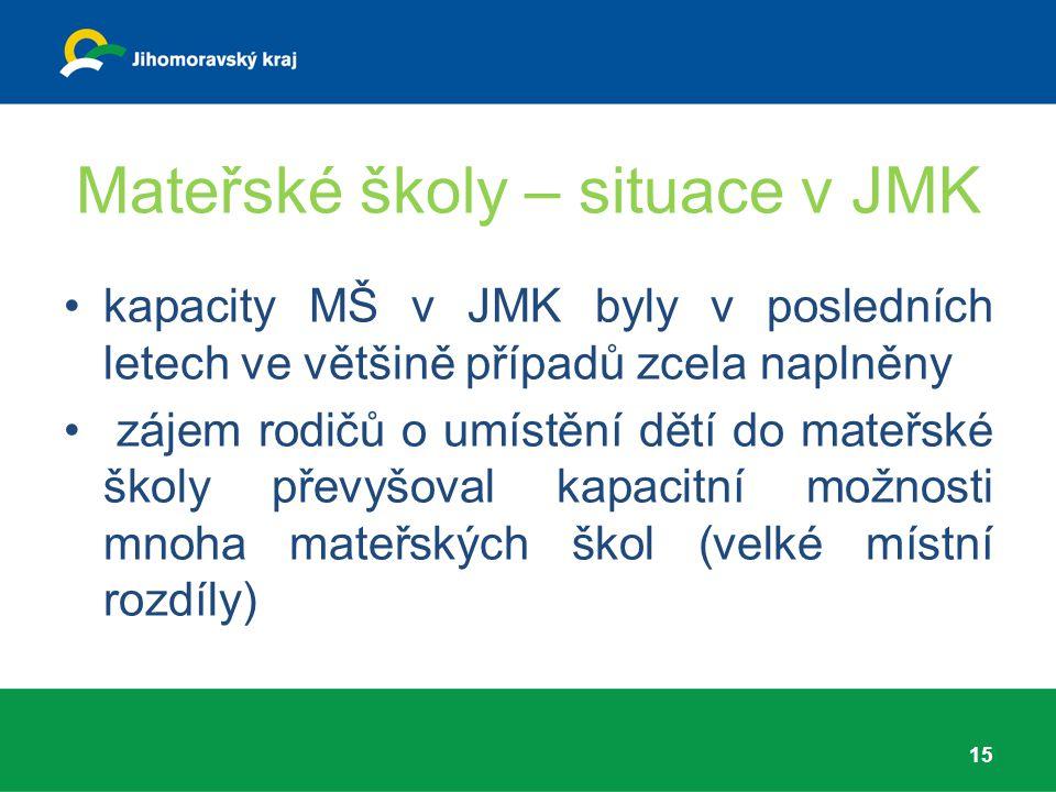 Mateřské školy – situace v JMK kapacity MŠ v JMK byly v posledních letech ve většině případů zcela naplněny zájem rodičů o umístění dětí do mateřské š