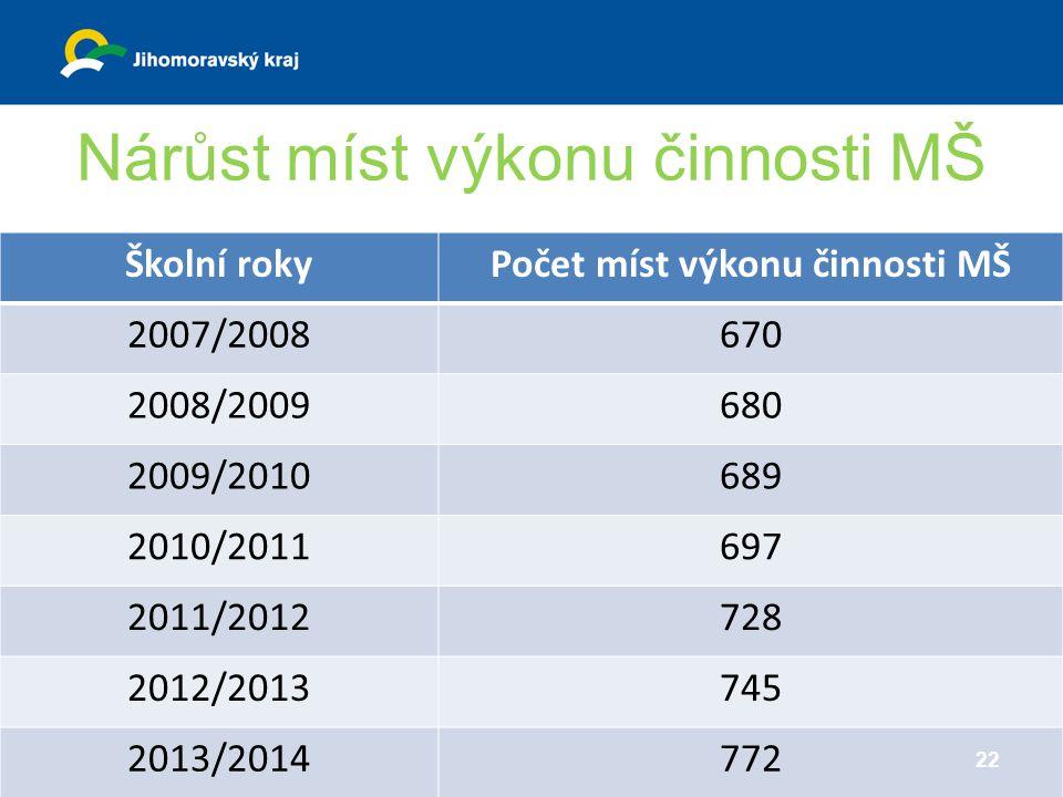 Nárůst míst výkonu činnosti MŠ Školní rokyPočet míst výkonu činnosti MŠ 2007/2008670 2008/2009680 2009/2010689 2010/2011697 2011/2012728 2012/2013745