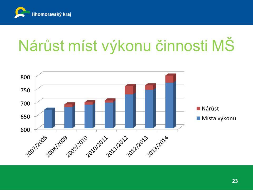 Nárůst míst výkonu činnosti MŠ 23