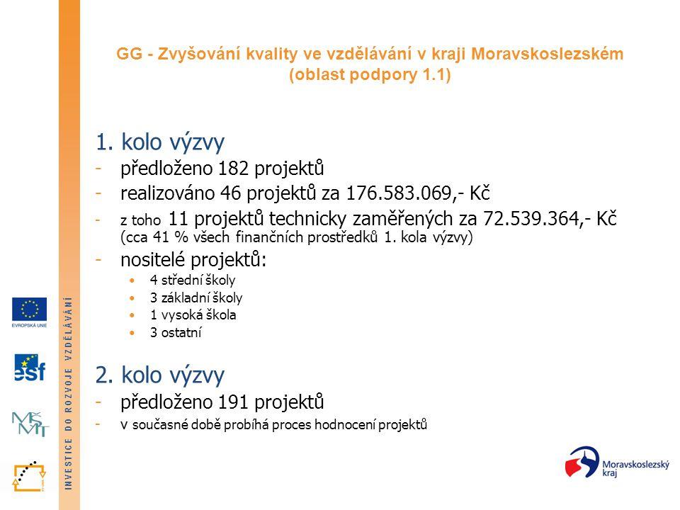 INVESTICE DO ROZVOJE VZDĚLÁVÁNÍ GG - Zvyšování kvality ve vzdělávání v kraji Moravskoslezském (oblast podpory 1.1) 1.