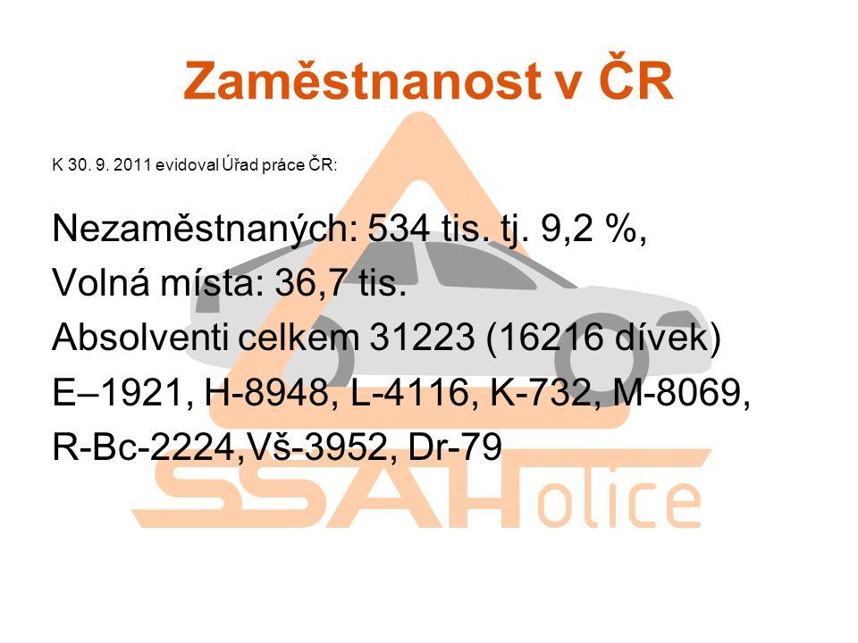 Zaměstnanost v ČR K 30. 9. 2011 evidoval Úřad práce ČR: Nezaměstnaných: 534 tis. tj. 9,2 %, Volná místa: 36,7 tis. Absolventi celkem 31223 (16216 díve