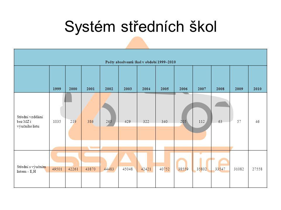 Systém středních škol Počty absolventů škol v období 1999–2010 199920002001200220032004200520062007200820092010 Střední vzdělání bez MZ i výučního lis