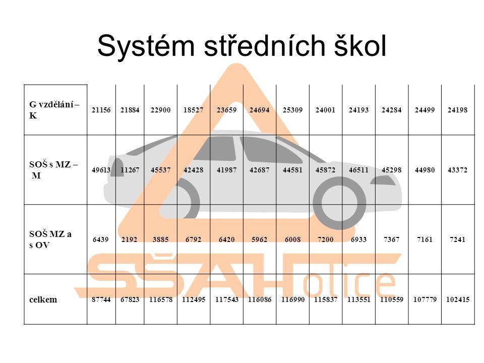 Systém středních škol G vzdělání – K 211562188422900185272365924694253092400124193242842449924198 SOŠ s MZ – M 496131126745537424284198742687445814587