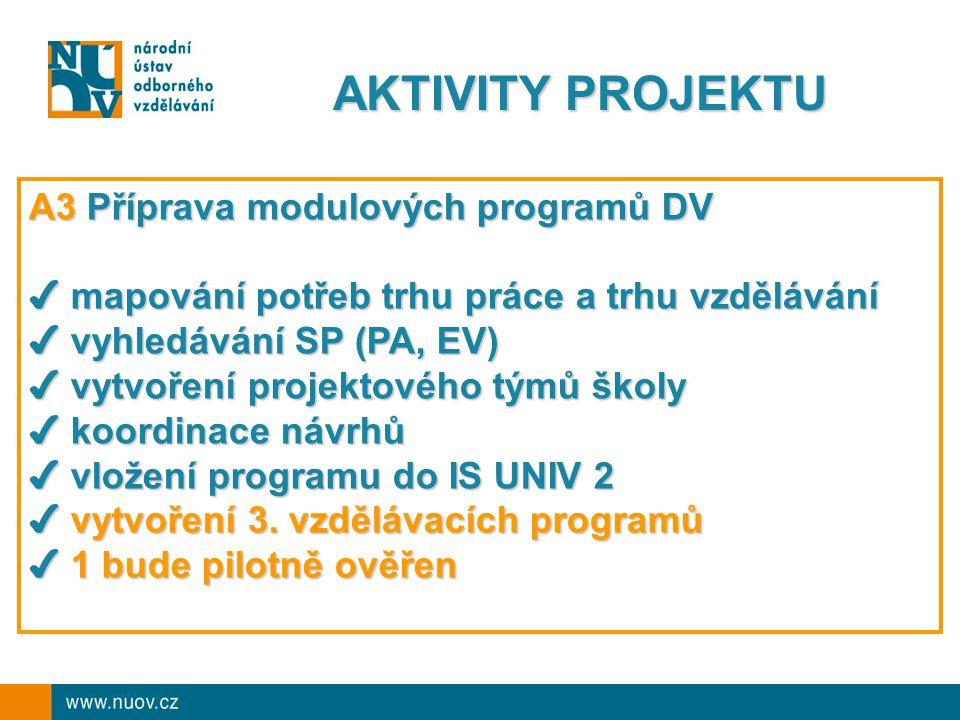 AKTIVITY PROJEKTU A3 Příprava modulových programů DV ✔ mapování potřeb trhu práce a trhu vzdělávání ✔ vyhledávání SP (PA, EV) ✔ vytvoření projektového týmů školy ✔ koordinace návrhů ✔ vložení programu do IS UNIV 2 ✔ vytvoření 3.