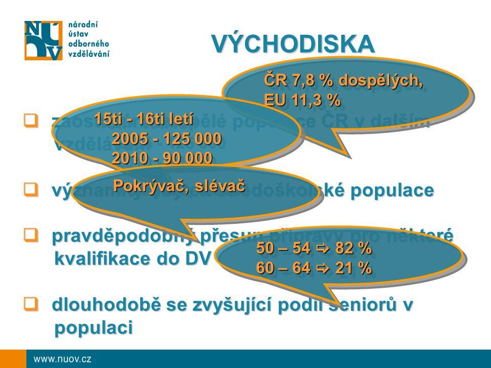 VÝCHODISKA  zaostávání dospělé populace ČR v dalším vzdělávání vzdělávání  významný úbytek středoškolské populace  pravděpodobný přesun přípravy pro některé kvalifikace do DV kvalifikace do DV  dlouhodobě se zvyšující podíl seniorů v populaci populaci ČR 7,8 % dospělých, EU 11,3 % ČR 7,8 % dospělých, EU 11,3 % 15ti - 16ti letí 2005 - 125 000 2005 - 125 000 2010 - 90 000 2010 - 90 000 15ti - 16ti letí 2005 - 125 000 2005 - 125 000 2010 - 90 000 2010 - 90 000 Pokrývač, slévač 50 – 54  82 % 60 – 64  21 % 50 – 54  82 % 60 – 64  21 %