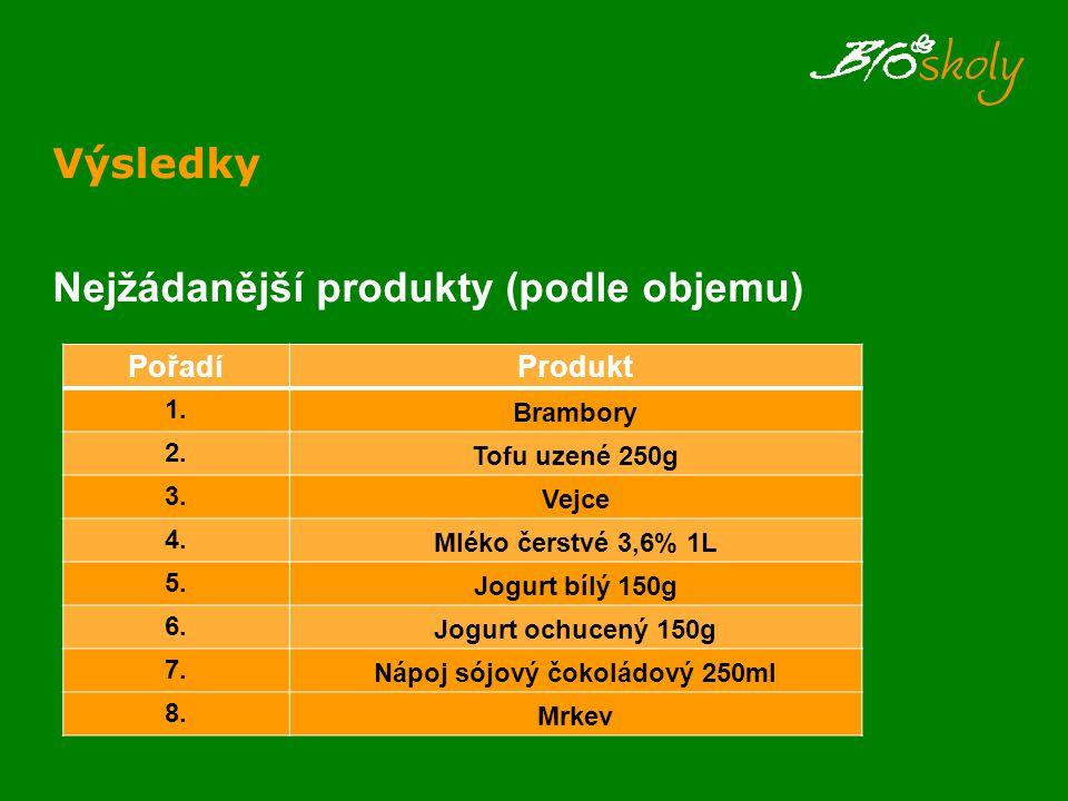 Výsledky Nejžádanější produkty (podle objemu) PořadíProdukt 1. Brambory 2. Tofu uzené 250g 3. Vejce 4. Mléko čerstvé 3,6% 1L 5. Jogurt bílý 150g 6. Jo